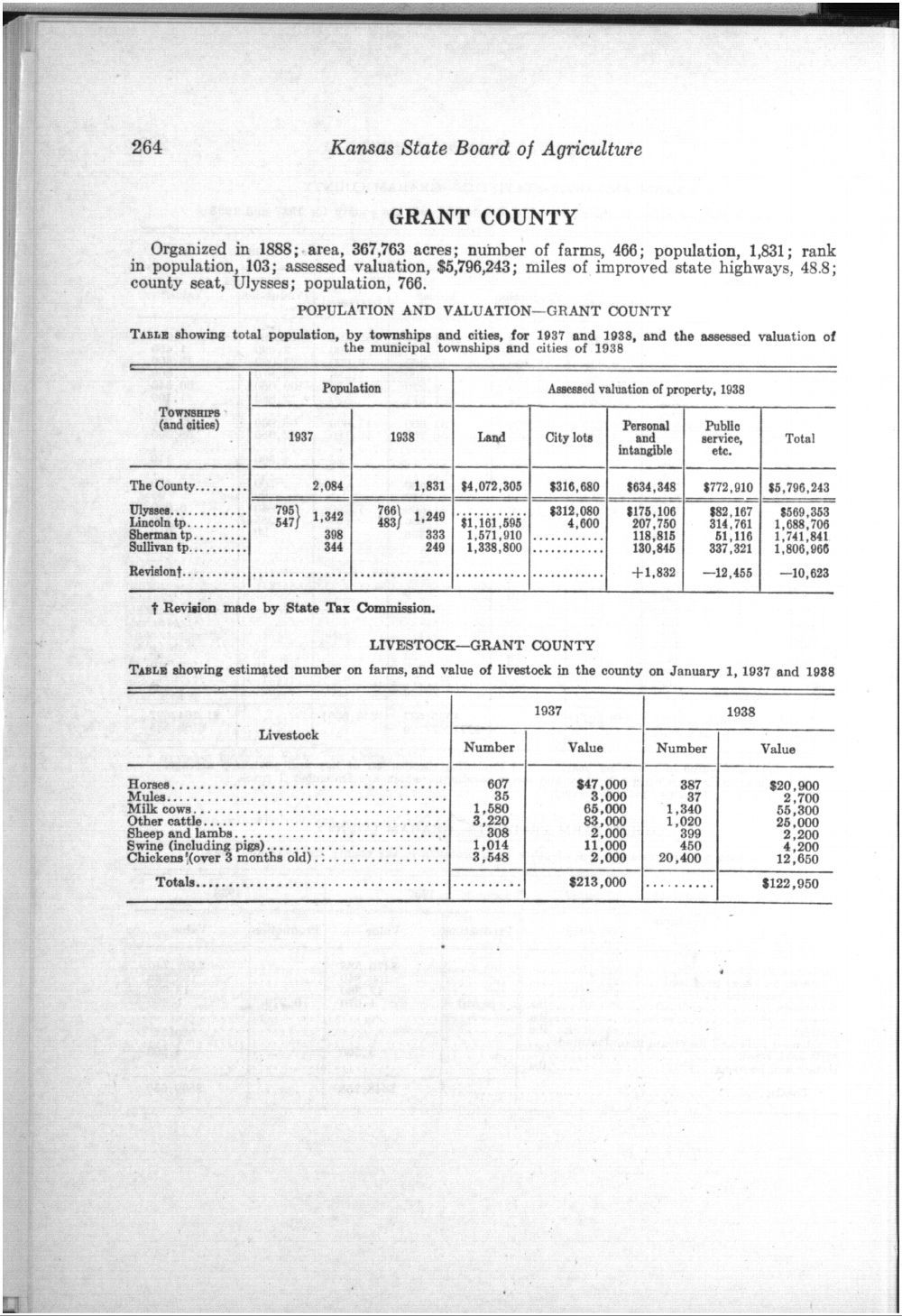 Thirty-first Biennial Report, Statistics by county showing population, acreage, production, and livestock, 1937-1938 - 264