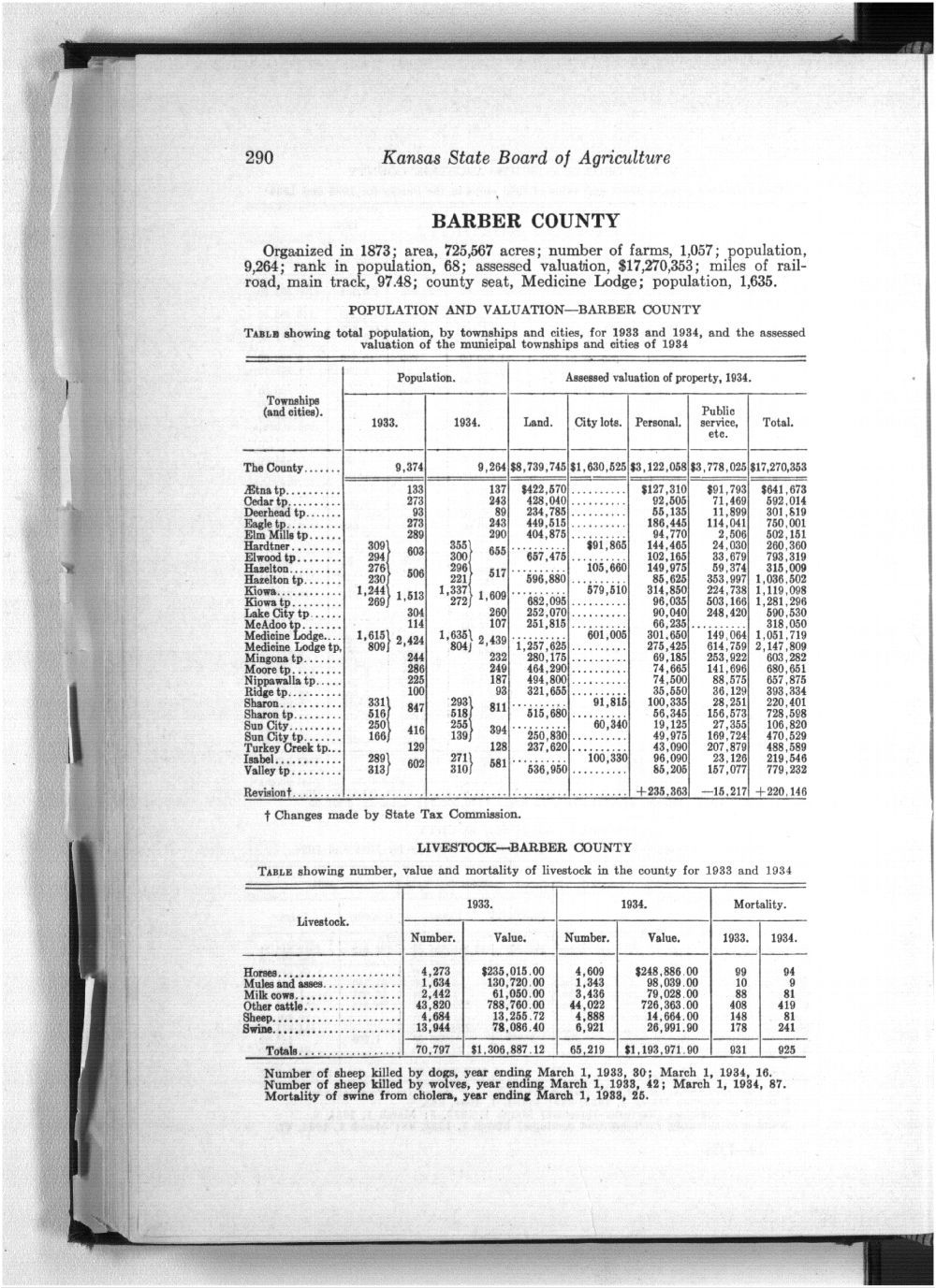 Twenty-ninth Biennial Report, Statistics by county showing population, acreage, production, and livestock, 1933-1934 - 290