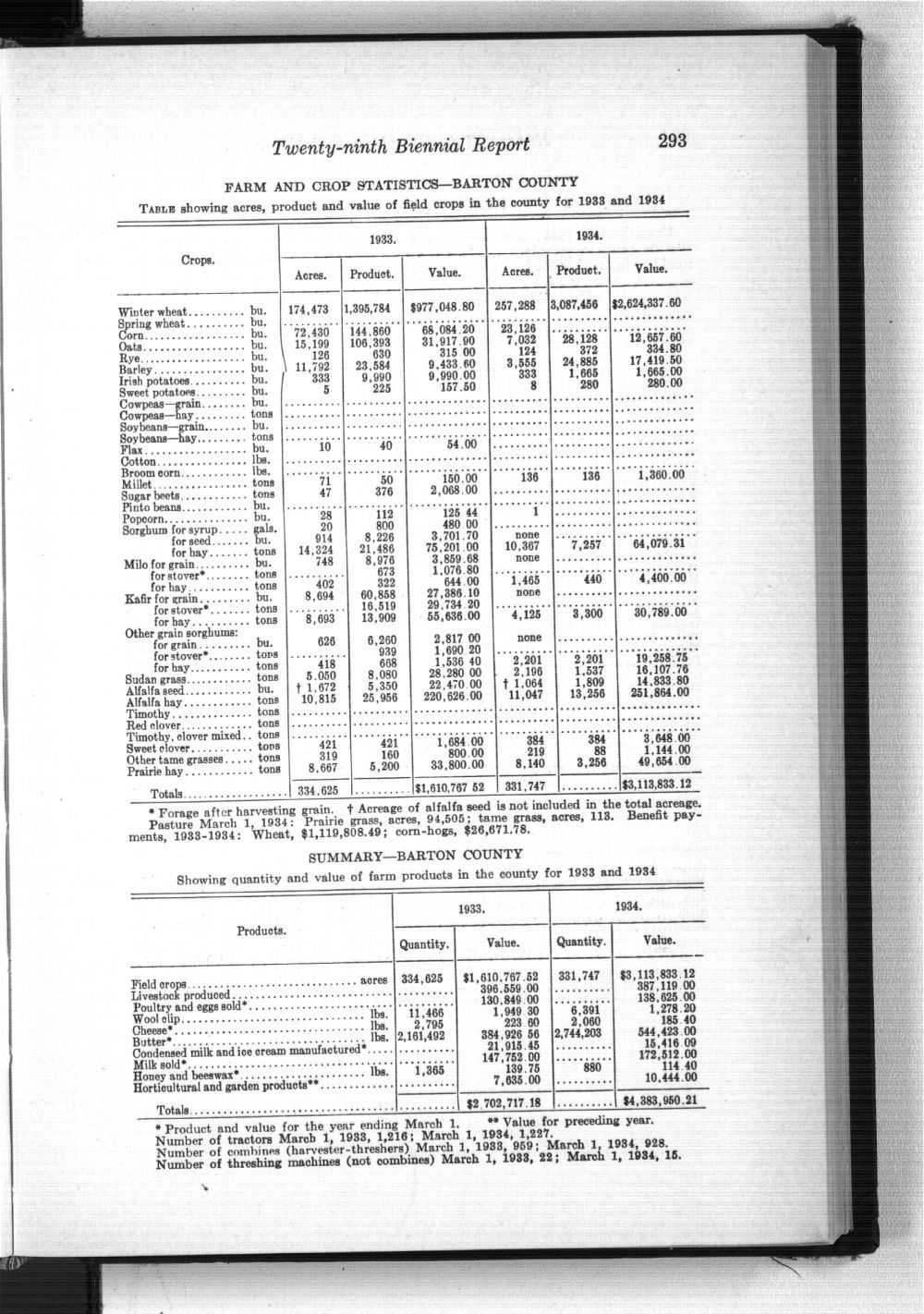 Twenty-ninth Biennial Report, Statistics by county showing population, acreage, production, and livestock, 1933-1934 - 293