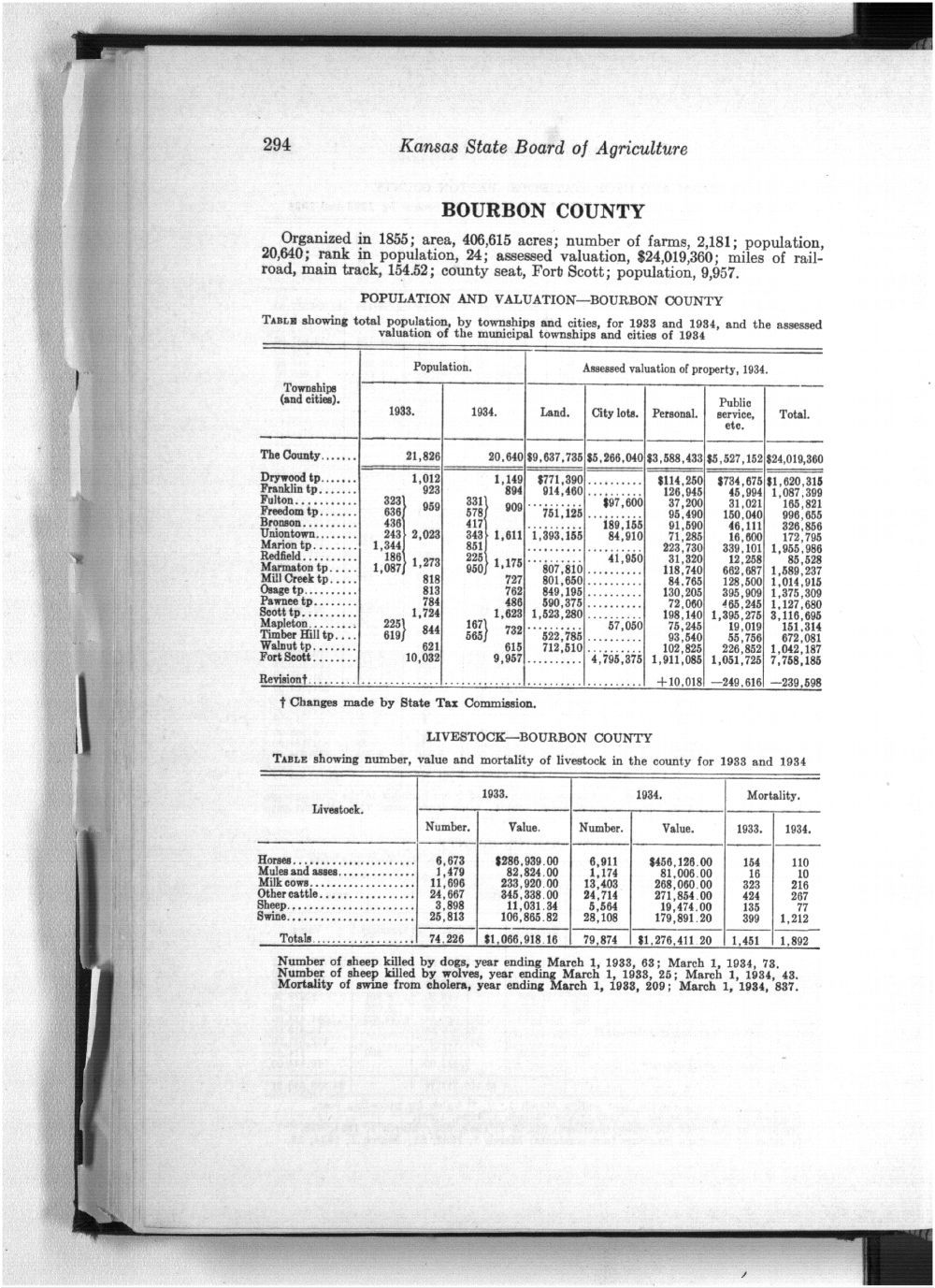 Twenty-ninth Biennial Report, Statistics by county showing population, acreage, production, and livestock, 1933-1934 - 294