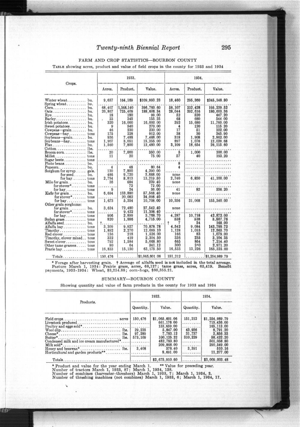 Twenty-ninth Biennial Report, Statistics by county showing population, acreage, production, and livestock, 1933-1934 - 295
