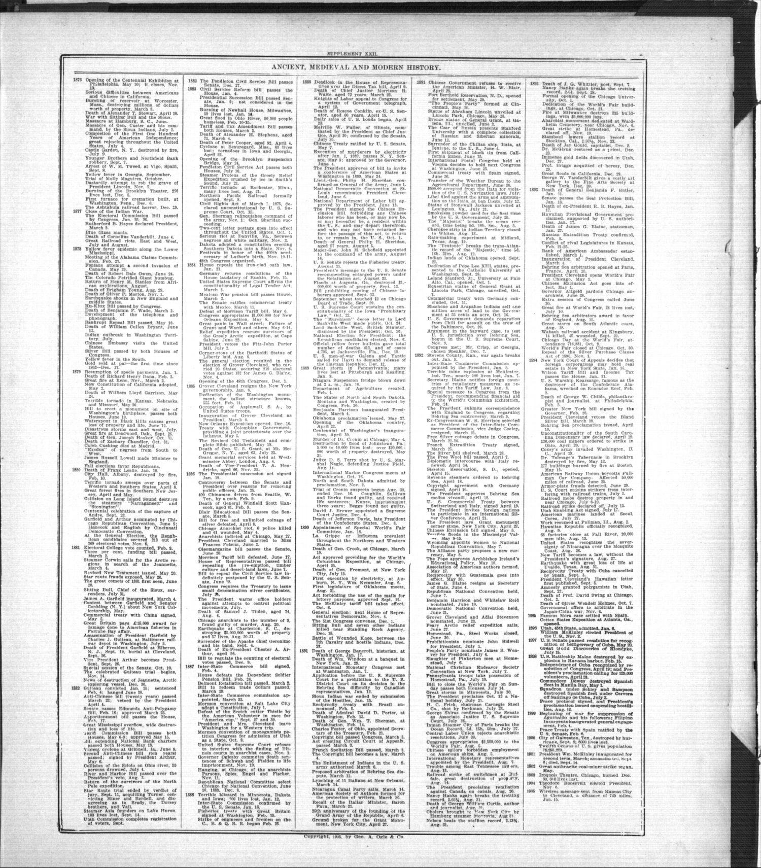 Standard atlas of Labette County, Kansas - XXII