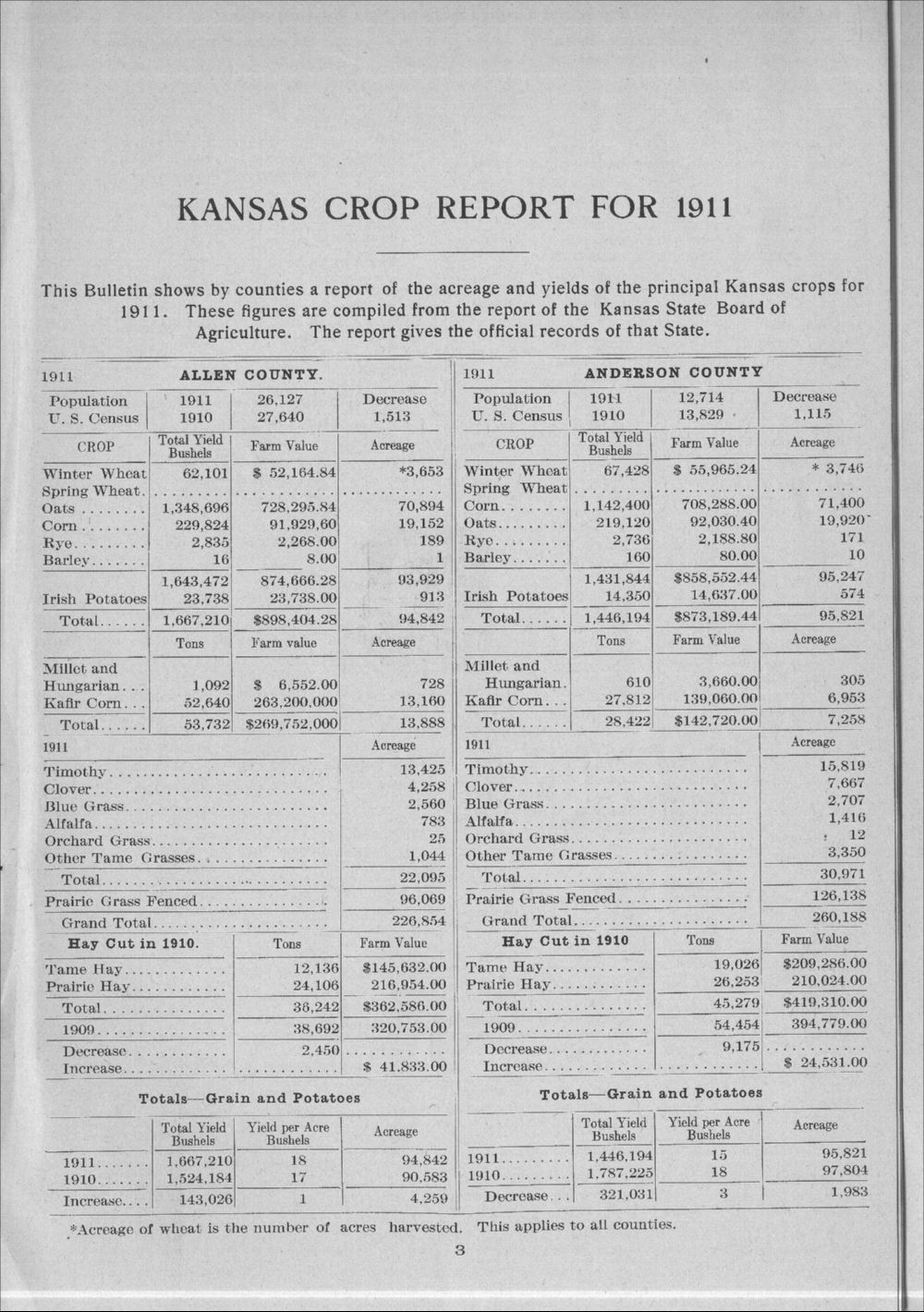 Principal crop yields of Kansas by counties for 1911 - 3