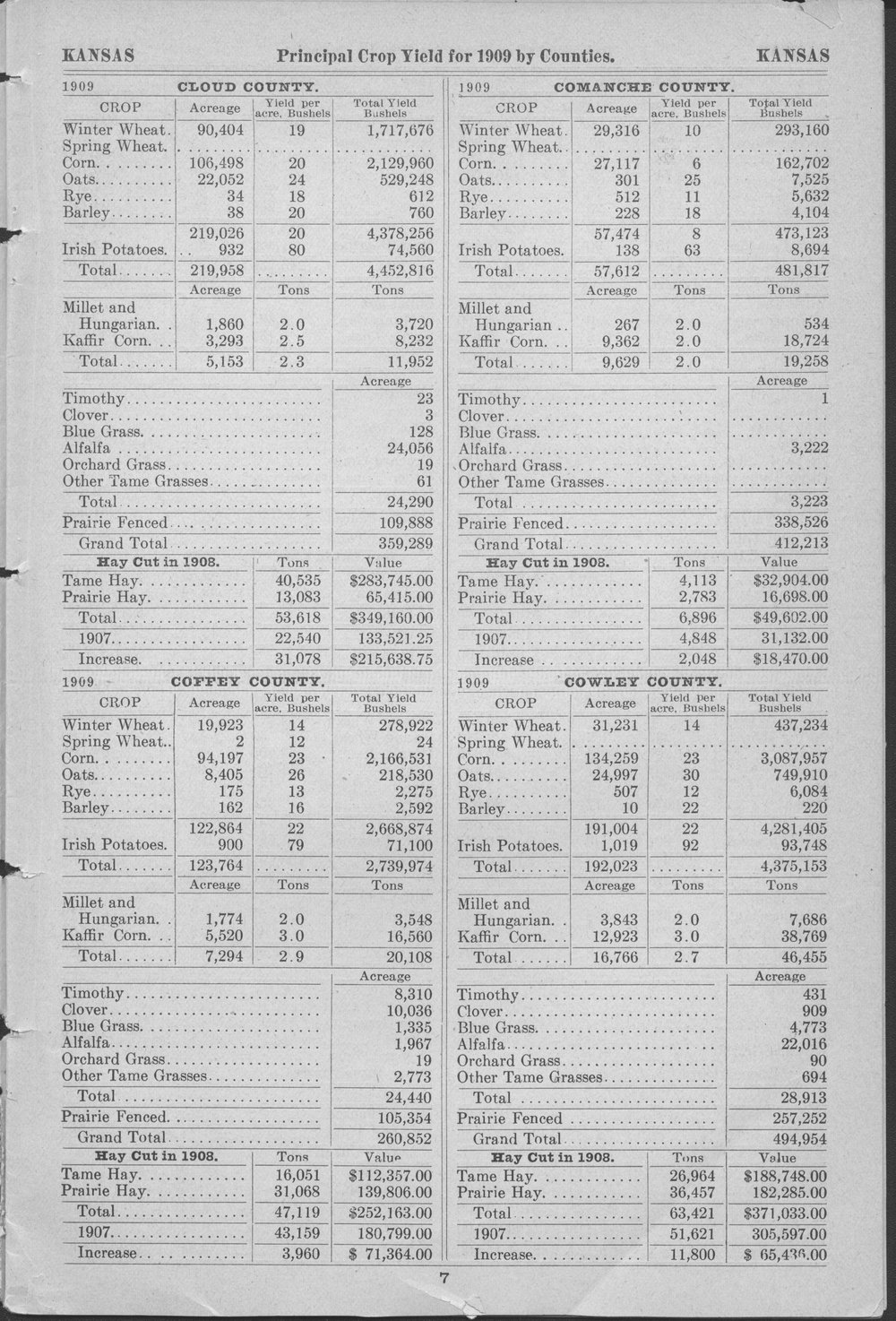 Prinicipal crop yields by counties of Kansas for 1909 - 7