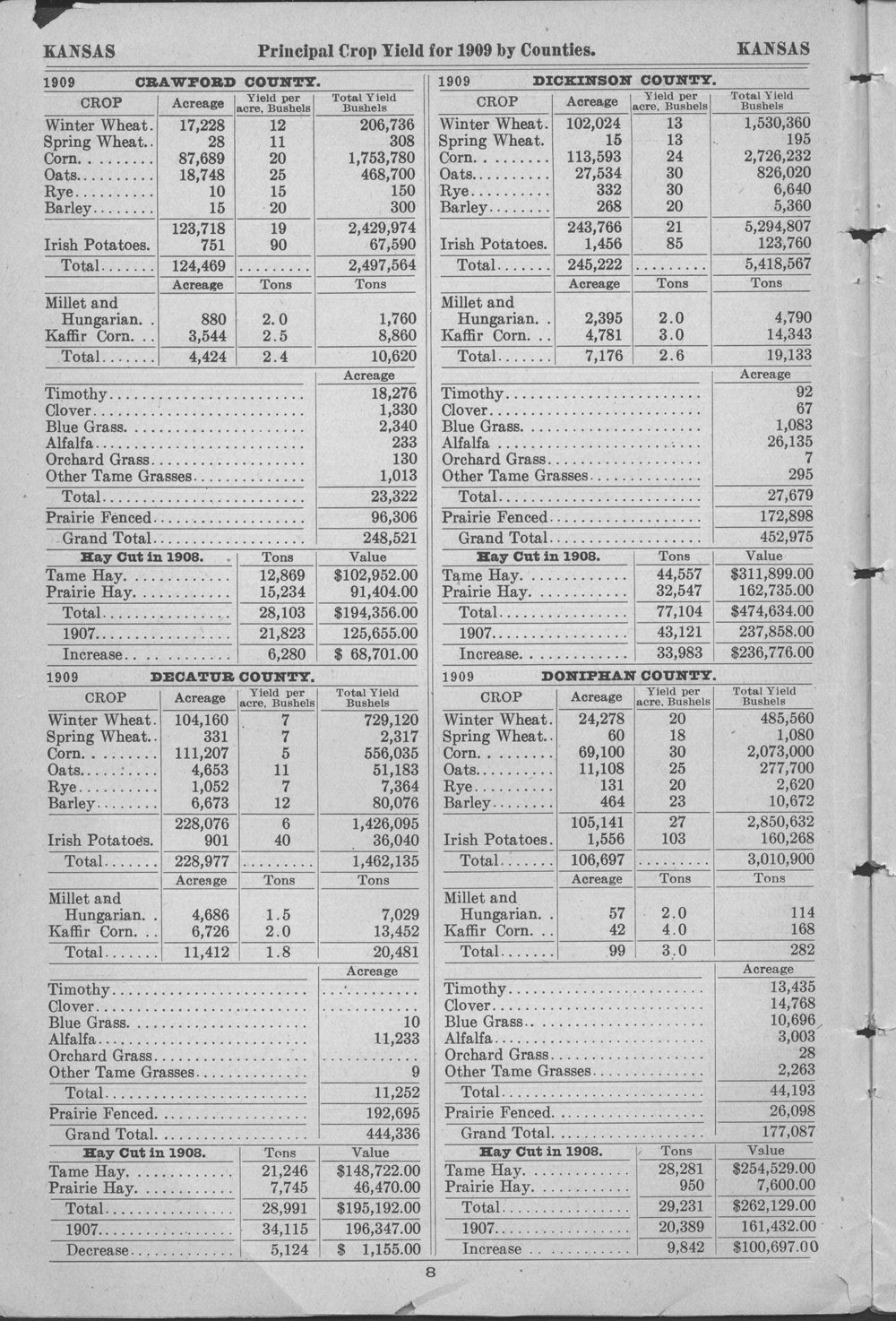 Prinicipal crop yields by counties of Kansas for 1909 - 8