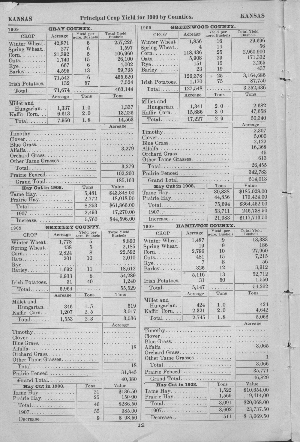 Prinicipal crop yields by counties of Kansas for 1909 - 12