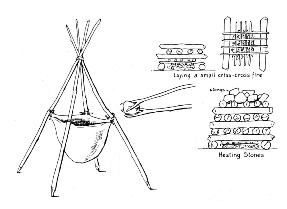 Diagram of boiling stones and pot used to cook soup by American Indians