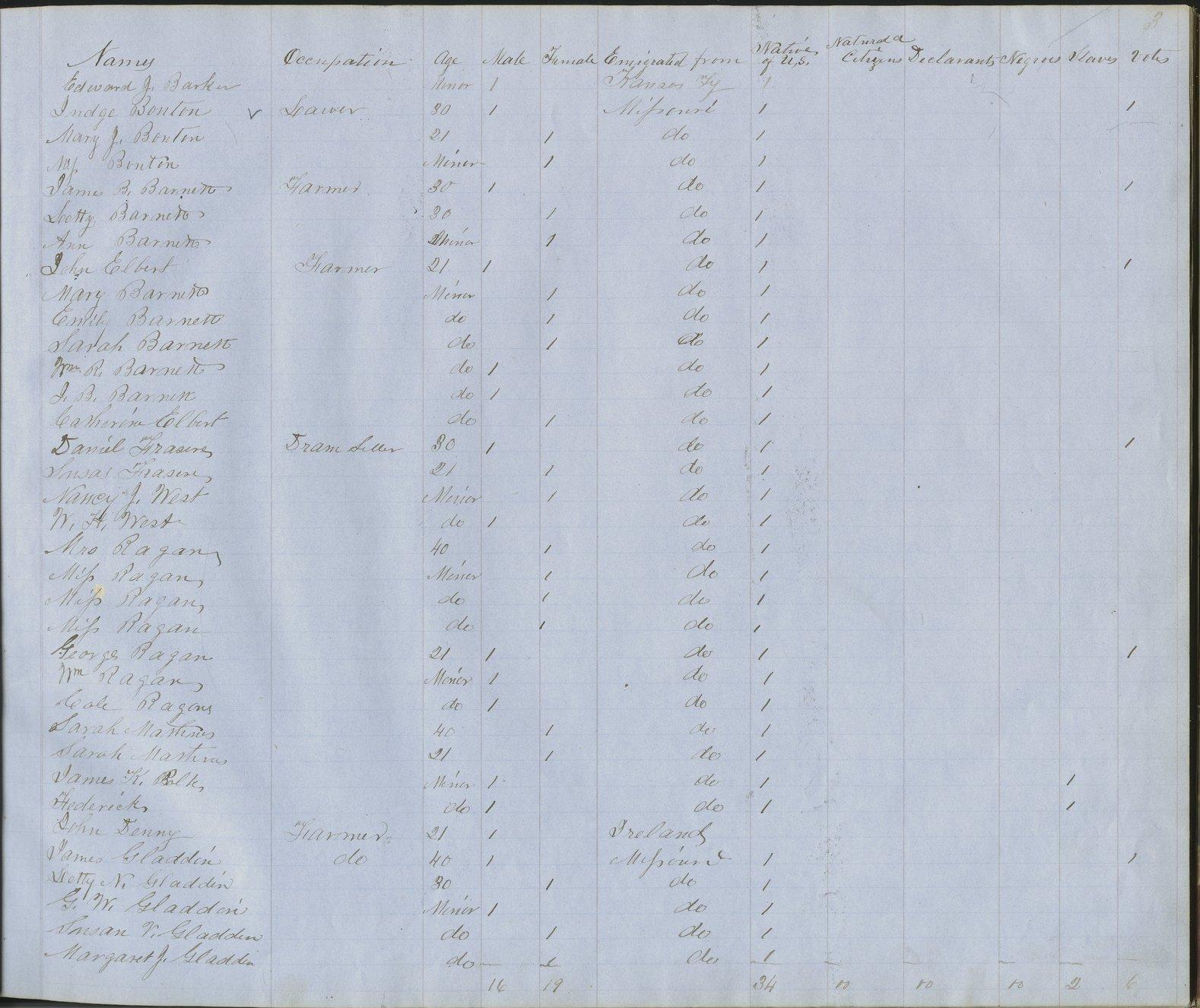 Kansas territorial census, 1855. District 17 - p. 5