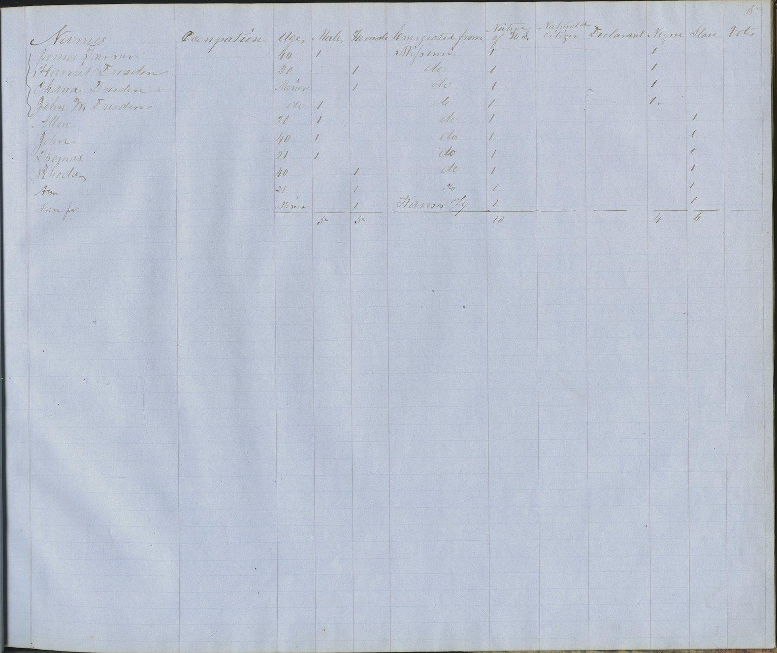 Kansas territorial census, 1855. District 17 - p. 7