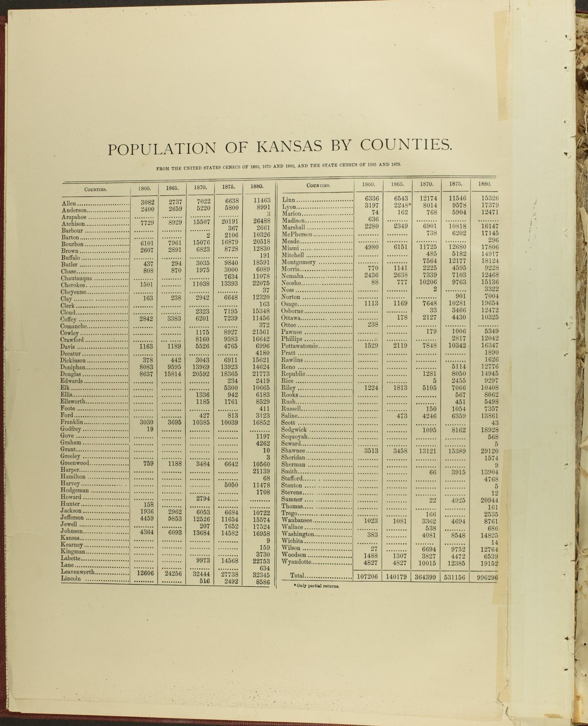 Historical plat book of Doniphan County, Kansas - Population of Kansas by Counties