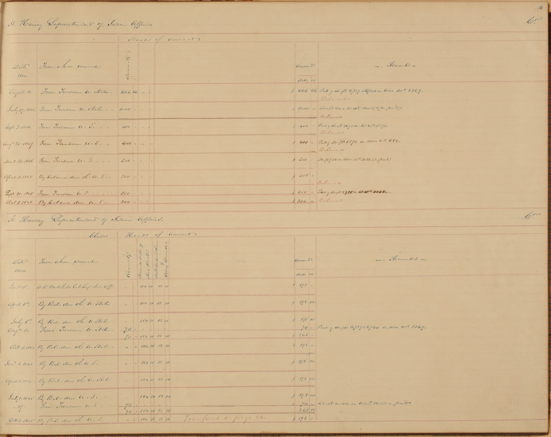 United States Office of Indian Affairs, Central Superintendency, St. Louis, Missouri. Volume 15, Accounts - 4 (cont.)