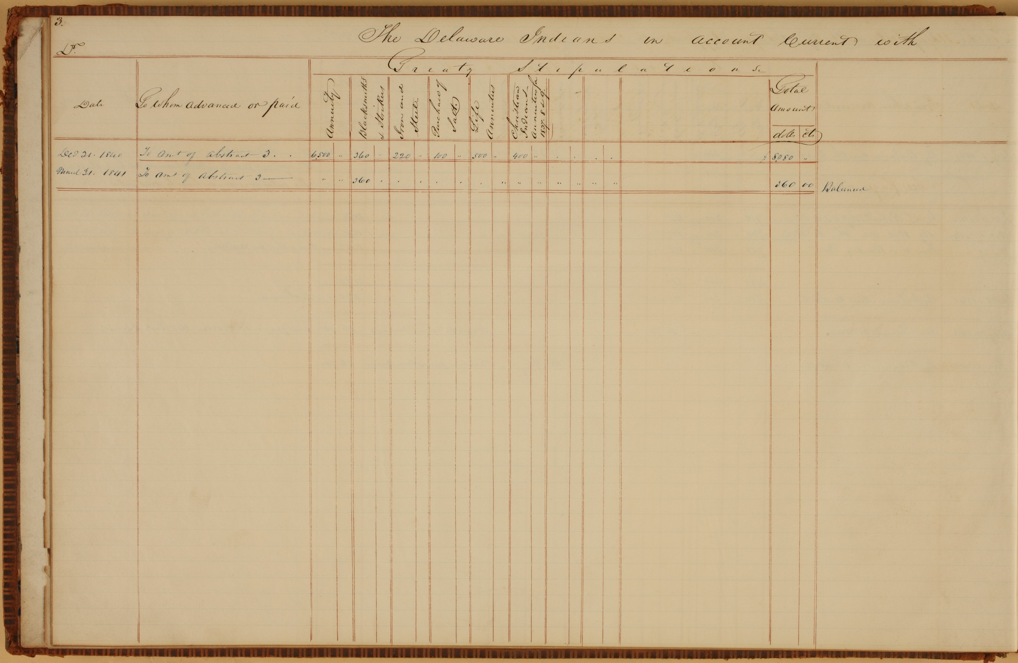 United States Office of Indian Affairs, Central Superintendency, St. Louis, Missouri. Volume 13, Accounts - Page 3