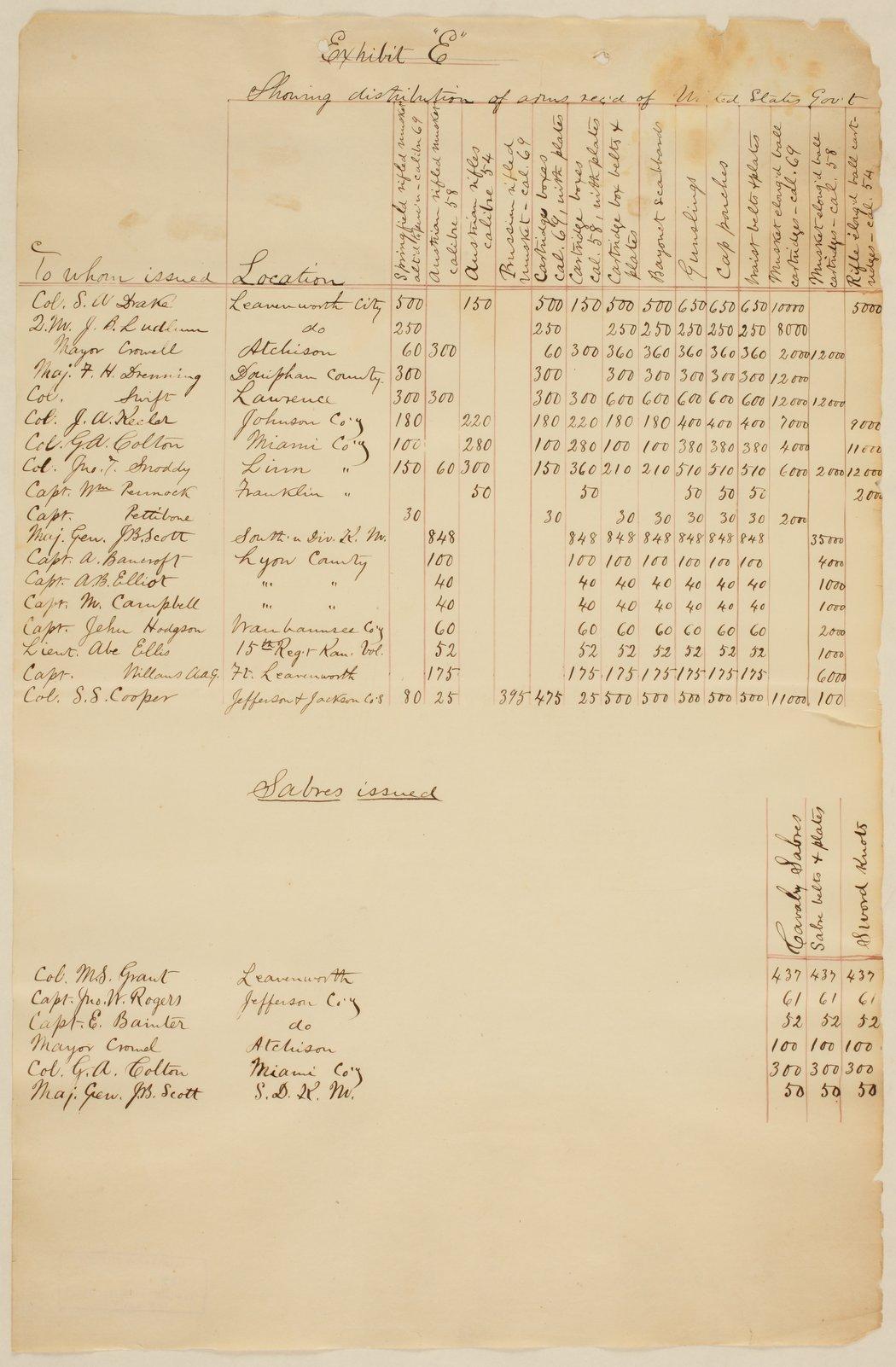 Report of Quartermaster General - 7