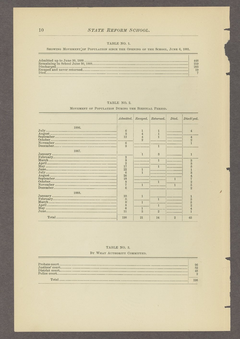 Biennial report of the State Reform School, 1888 - 10