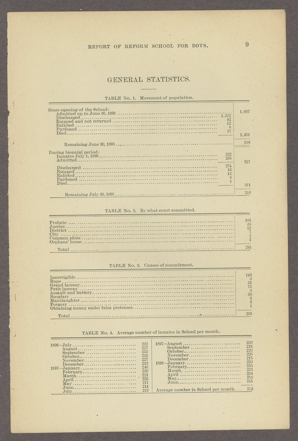 Biennial report of the State Reform School,1898 - 9