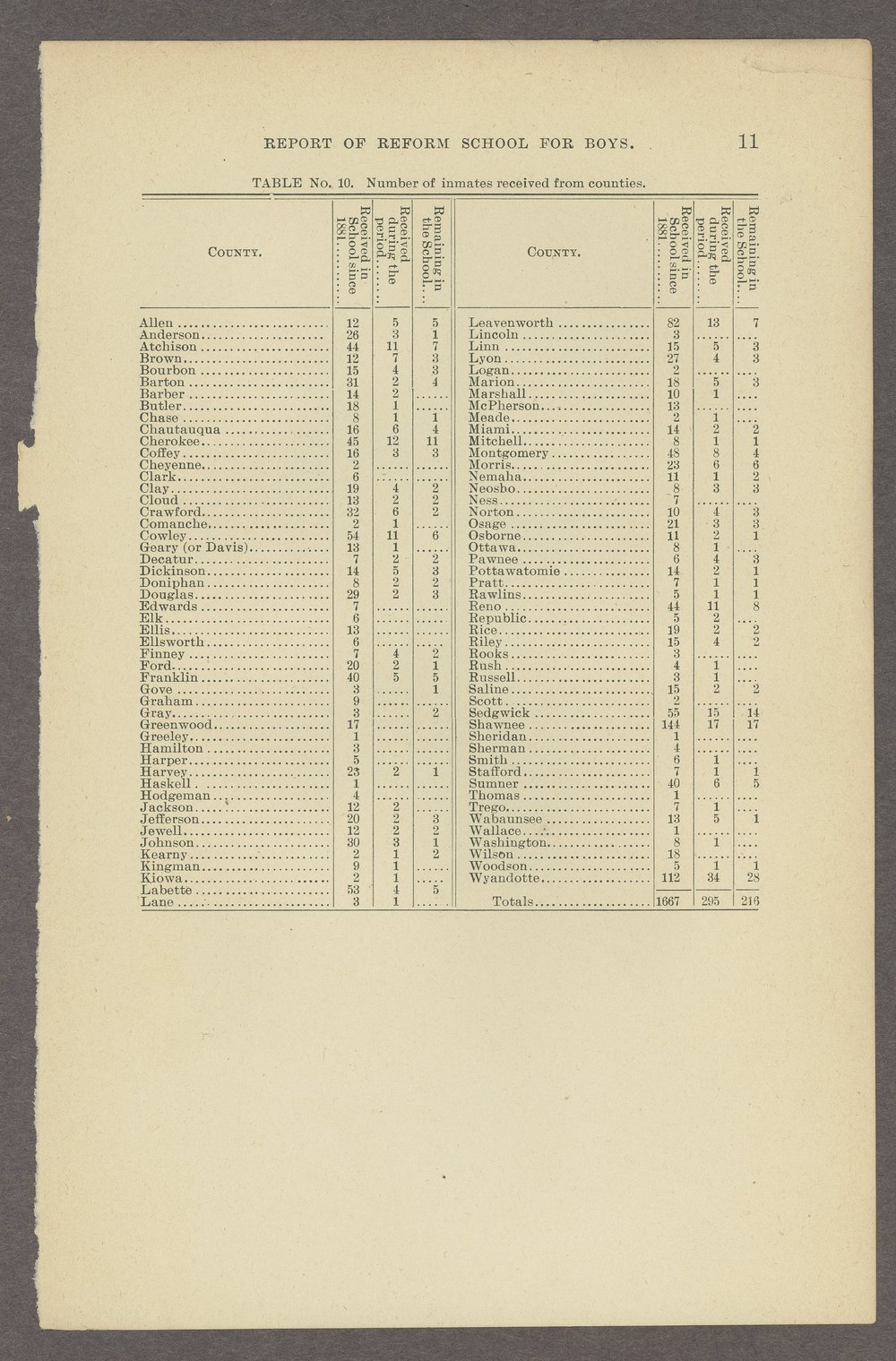 Biennial report of the State Reform School,1898 - 11