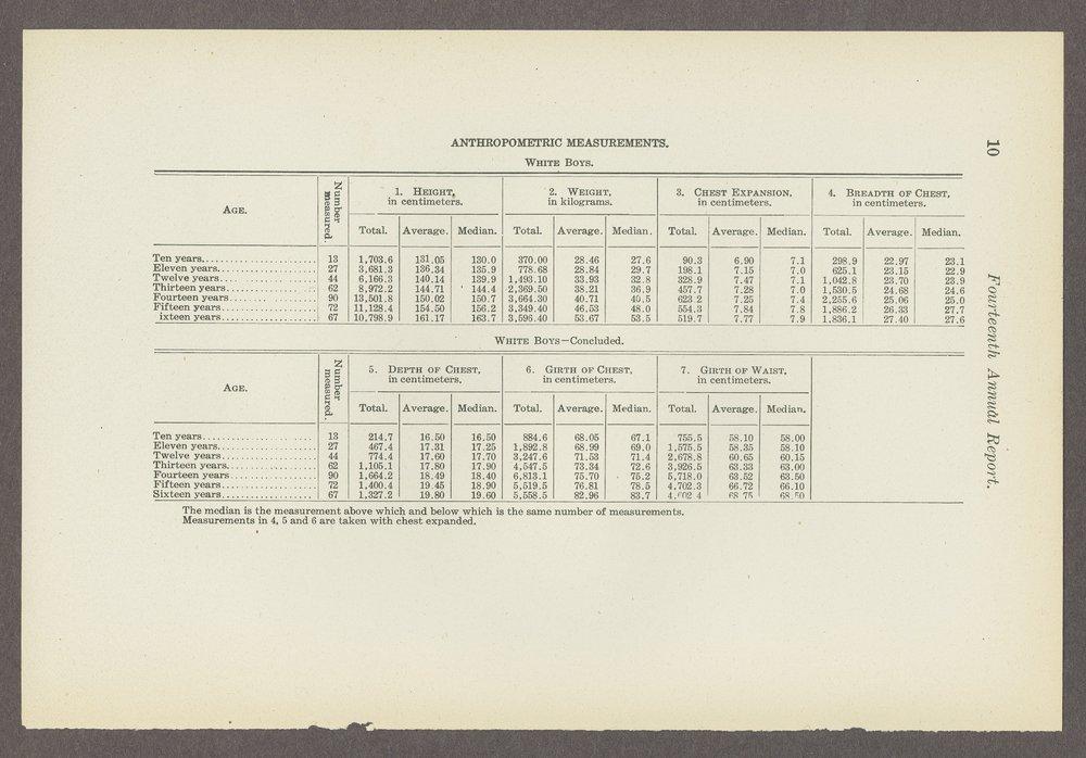 Biennial report of the Boys Industrial School, 1908 - 10