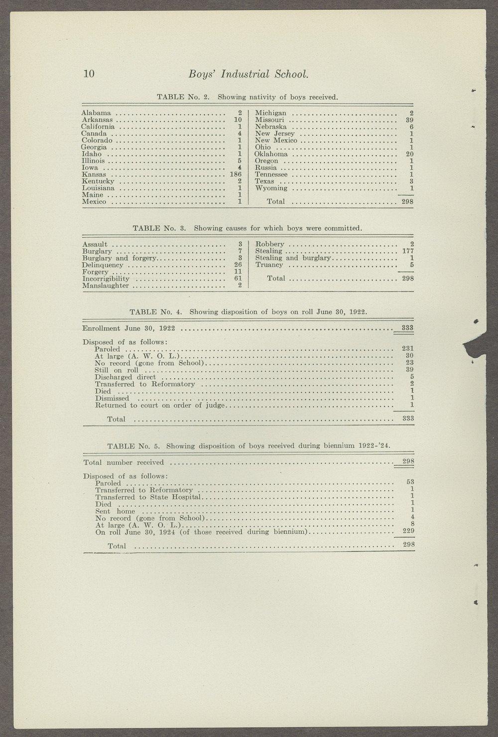 Biennial report of the Boys Industrial School, 1924 - 10