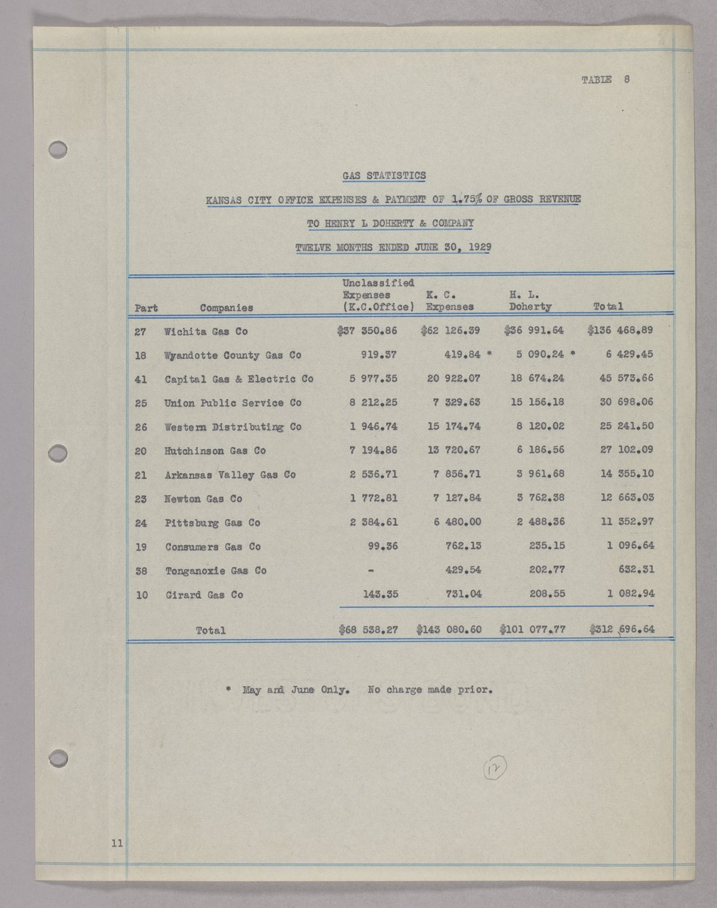 Governor Clyde M. Reed and Henry L. Doherty correspondence - 20