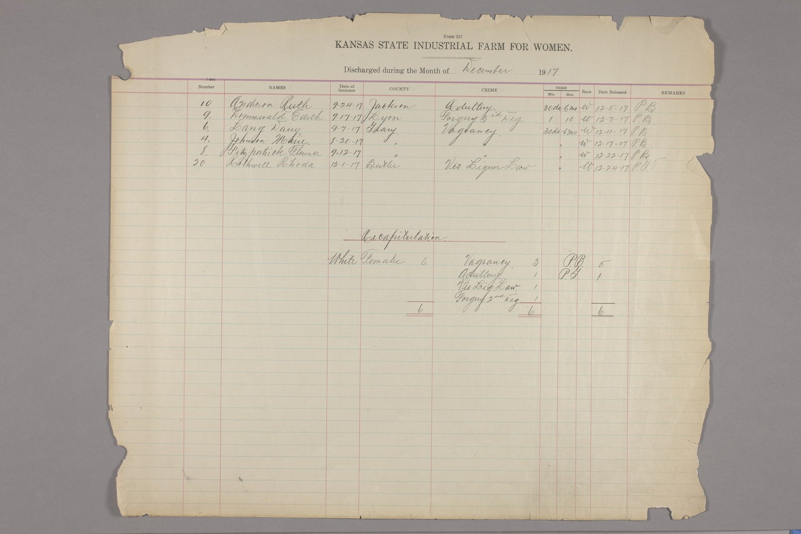 Inmates discharged register, Kansas State Industrial Farm for Women - December, 1917 & recapitulation page
