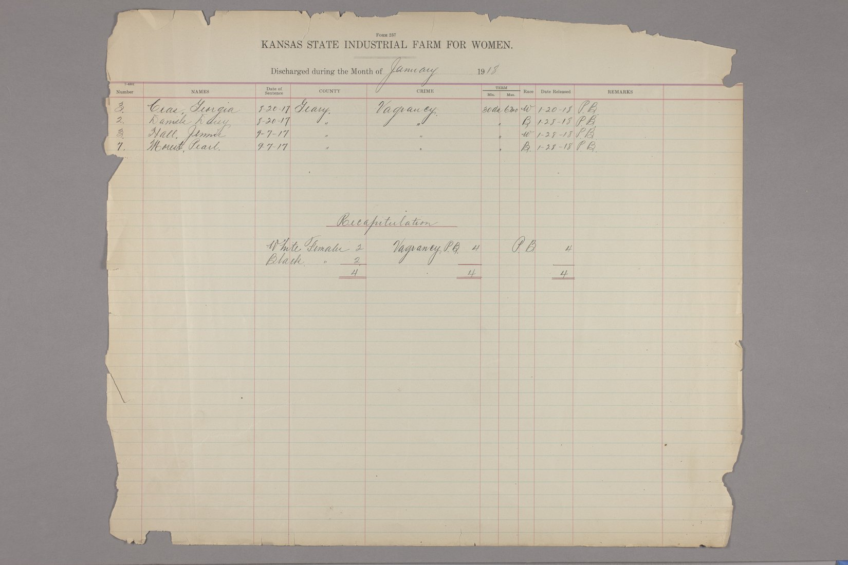 Inmates discharged register, Kansas State Industrial Farm for Women - January, 1918 & recapitulation page