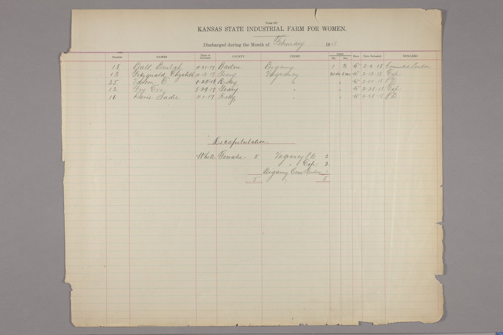Inmates discharged register, Kansas State Industrial Farm for Women - February, 1918 & recapitulation page