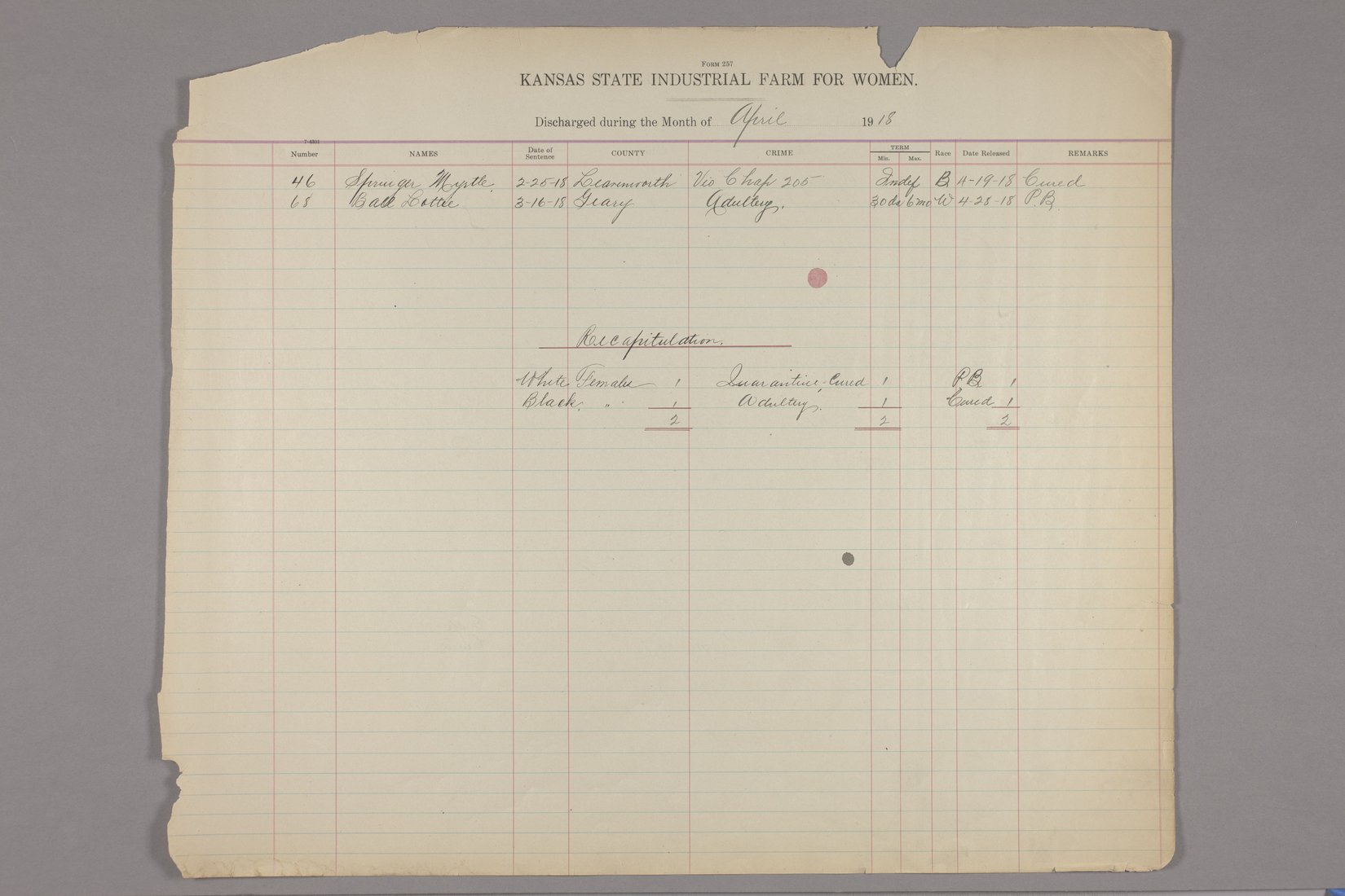 Inmates discharged register, Kansas State Industrial Farm for Women - April, 1918 & recapitulation page