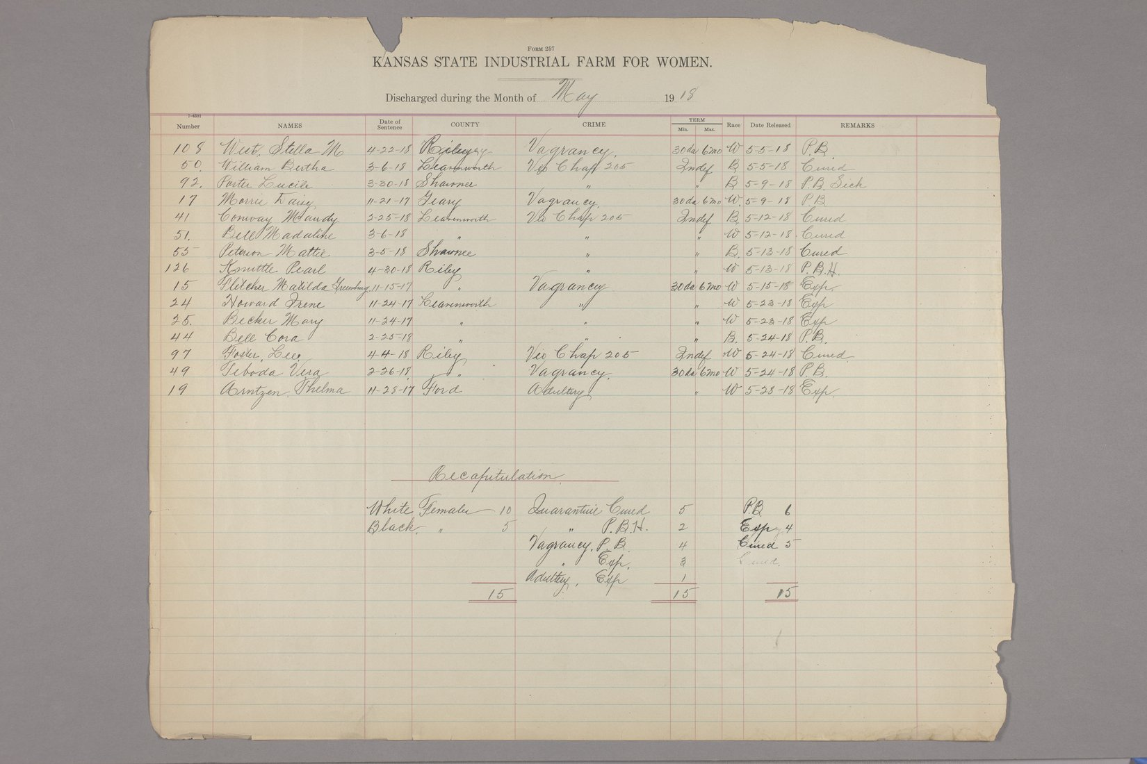 Inmates discharged register, Kansas State Industrial Farm for Women - May, 1918 & recapitulation page