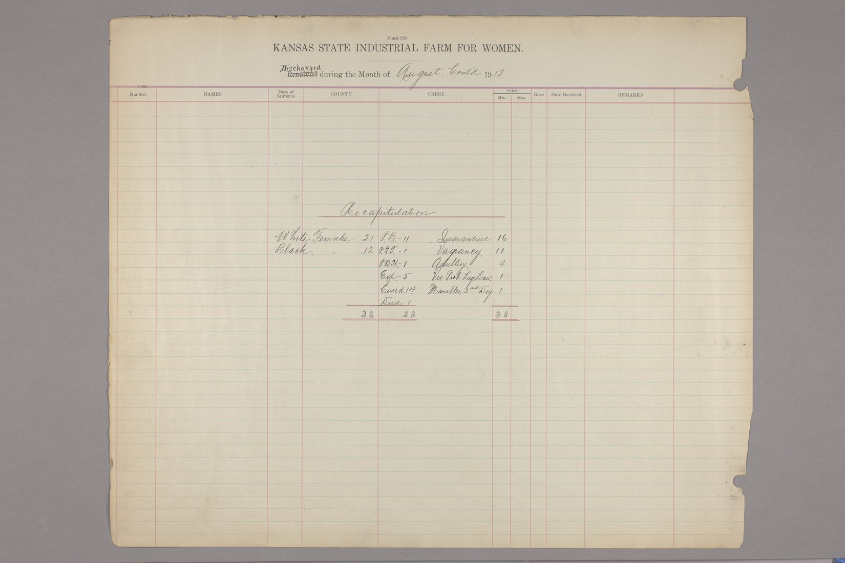 Inmates discharged register, Kansas State Industrial Farm for Women - August, 1918 & recapitulation page