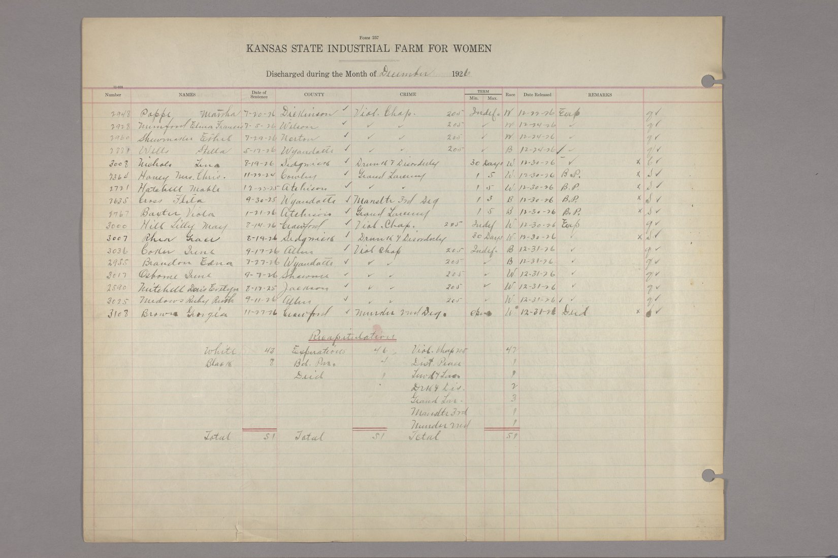 Inmates discharged register, Kansas State Industrial Farm for Women - December, 1926 & recpaitulation page