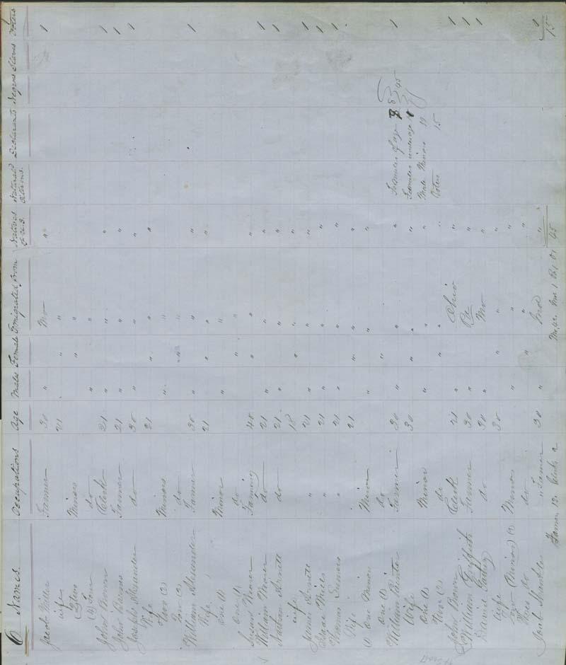 Territorial Census, 1855, District 6 - p. 1