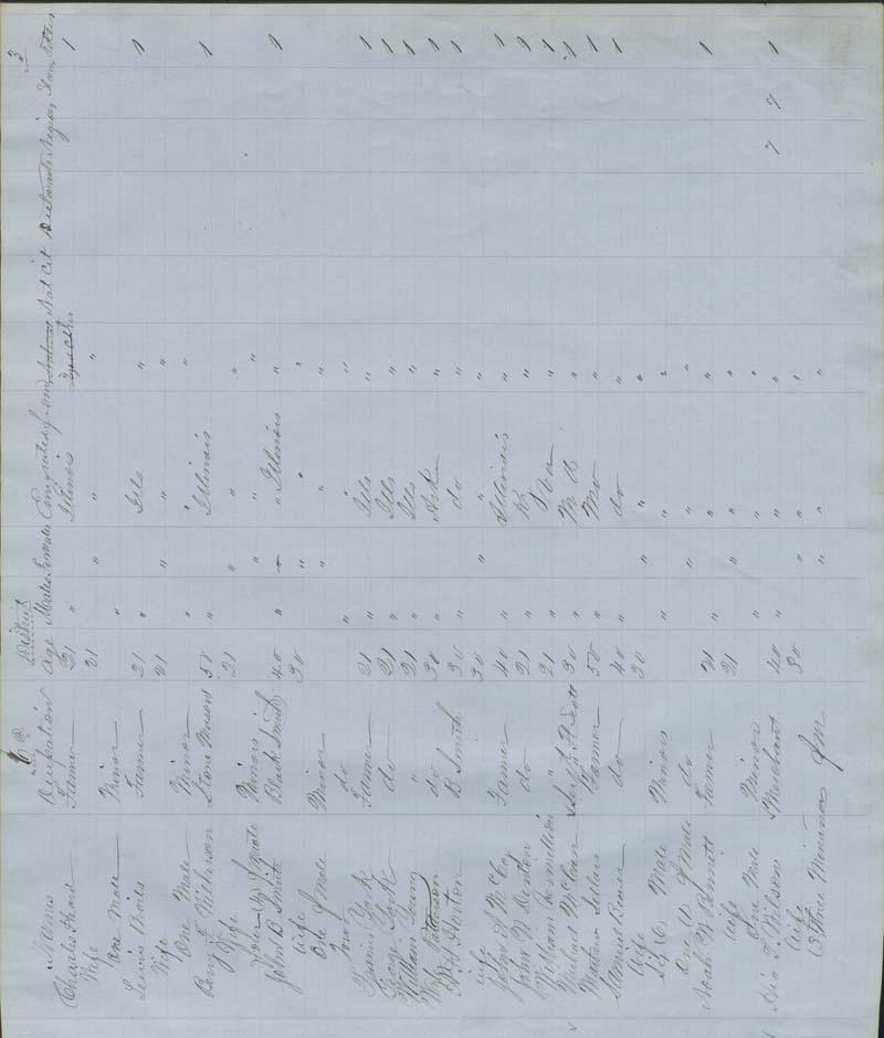 Territorial Census, 1855, District 6 - p. 3