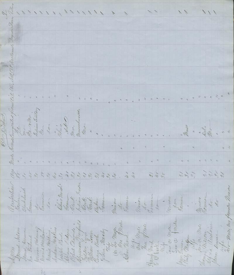 Territorial Census, 1855, District 6 - p. 9