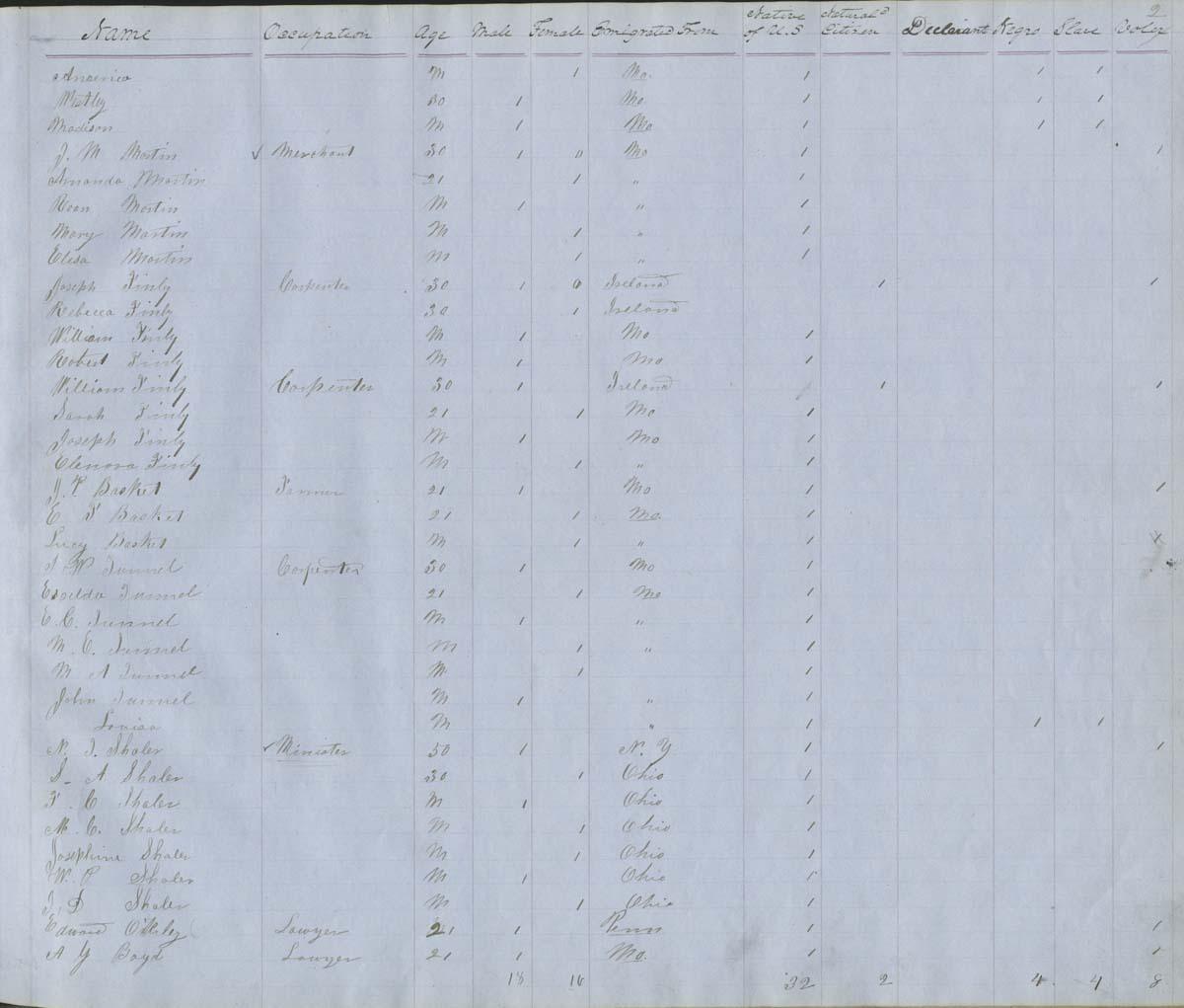 Territorial Census, 1855, District 15 - p. 5