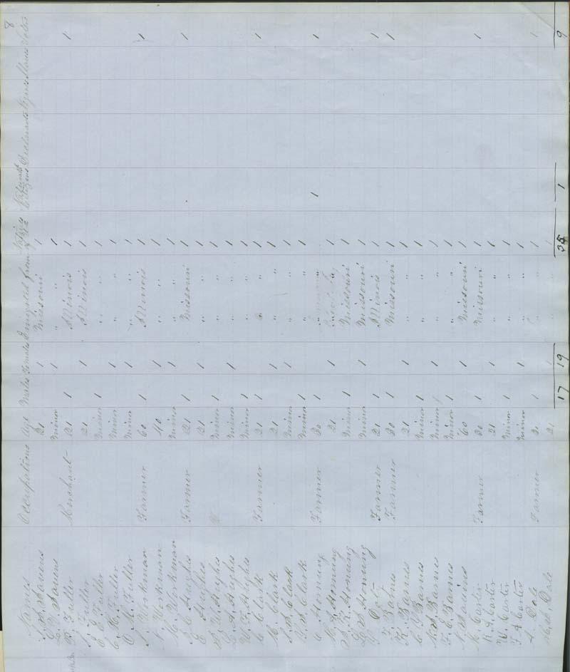 Territorial Census, 1855, District 4 - p. 5