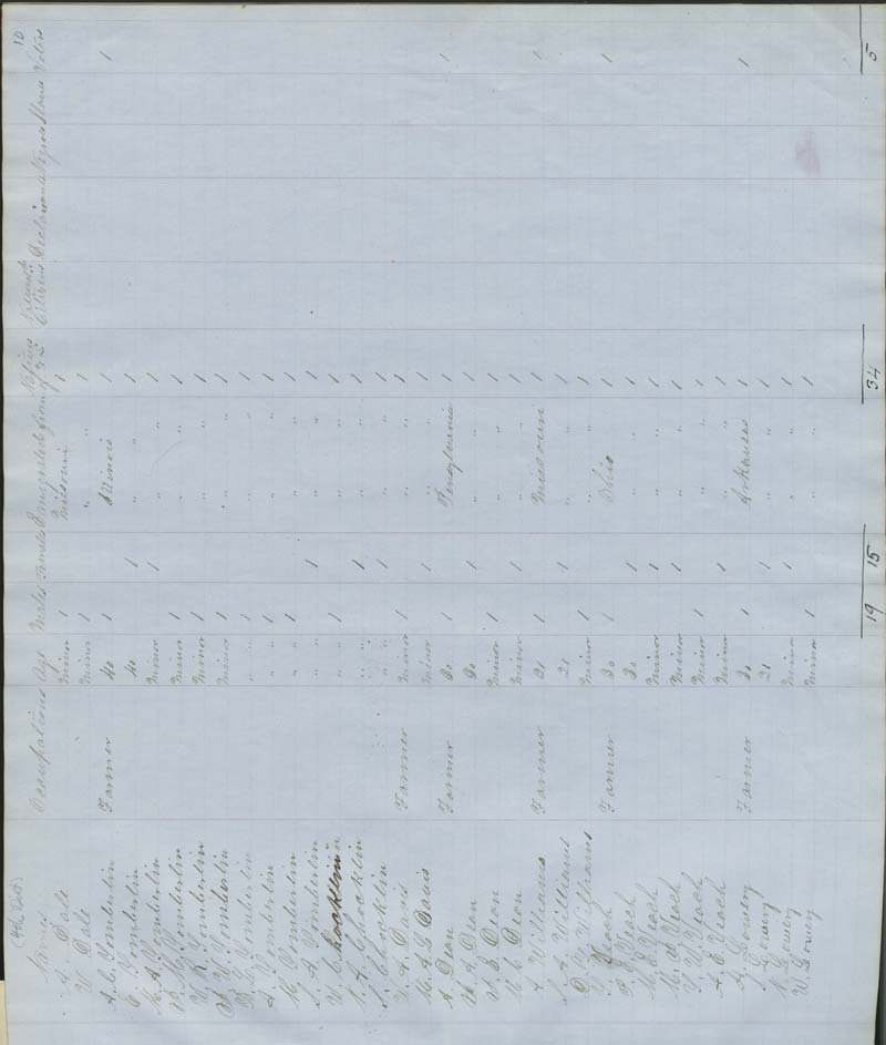 Territorial Census, 1855, District 4 - p. 6
