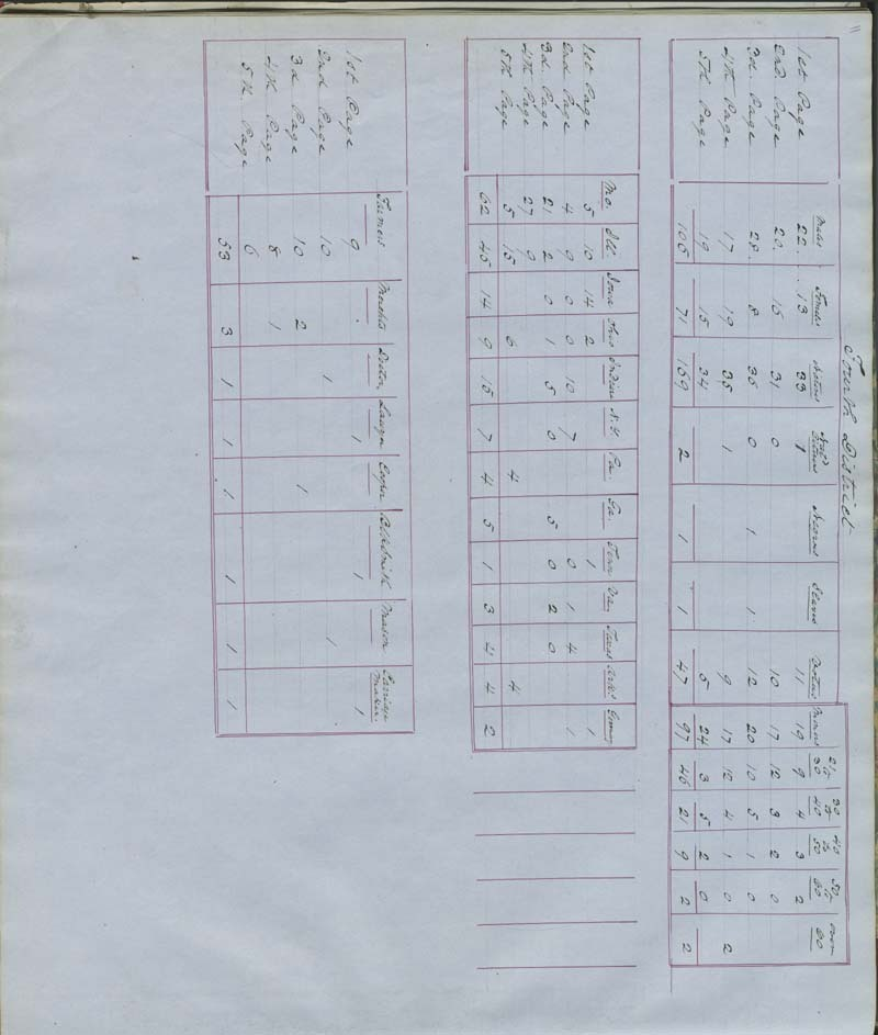 Territorial Census, 1855, District 4 - p. 7