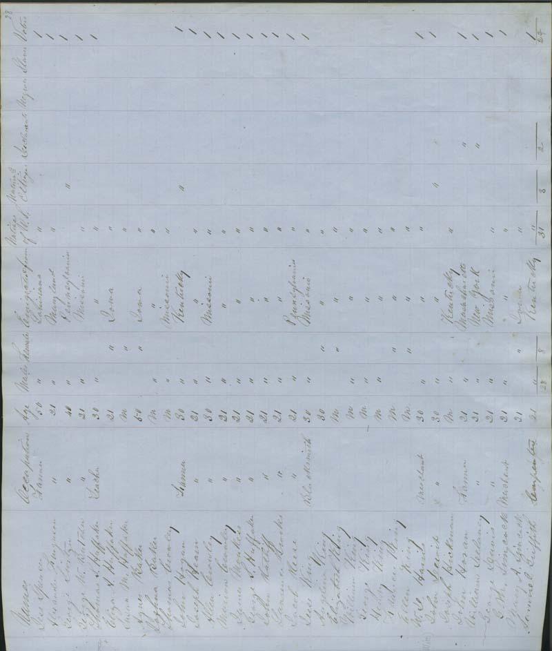 Territorial Census, 1855, District 8 - p. 3