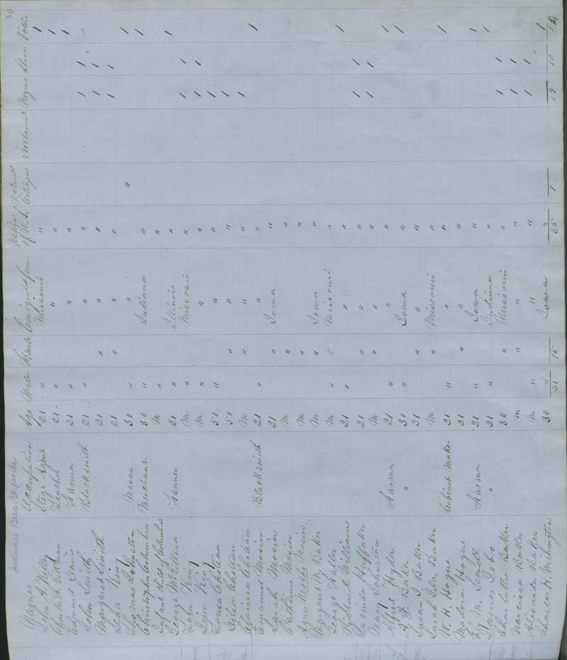 Territorial Census, 1855, District 8 - p. 4