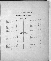 Plat book of Washington County, Kansas - Table of Contents