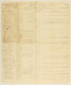 4th Kansas Infantry muster rolls - 1