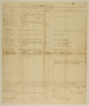 4th Kansas Infantry muster rolls - 5