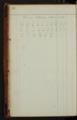 Samuel Reader's diary, volume 14 - 32