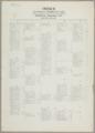 Atlas of Kansas City, Kansas, formerly Wyandotte, Kansas City, Kansas and Armourdale, including Argentine, and Rosedale - Index