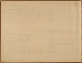 United States Office of Indian Affairs, Central Superintendency, St. Louis, Missouri. Volume 15, Accounts - 1