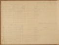 United States Office of Indian Affairs, Central Superintendency, St. Louis, Missouri. Volume 15, Accounts - 2