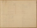 United States Office of Indian Affairs, Central Superintendency, St. Louis, Missouri. Volume 15, Accounts - 2 (cont.)