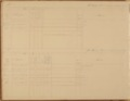 United States Office of Indian Affairs, Central Superintendency, St. Louis, Missouri. Volume 15, Accounts - 3