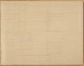 United States Office of Indian Affairs, Central Superintendency, St. Louis, Missouri. Volume 15, Accounts - 3 (cont.)