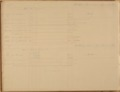 United States Office of Indian Affairs, Central Superintendency, St. Louis, Missouri. Volume 15, Accounts - 4